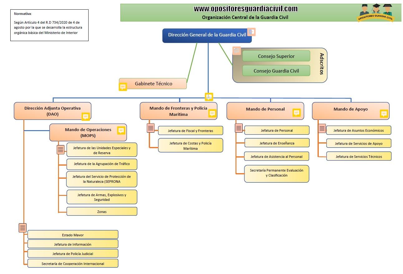 Estructura orgánica de la Dirección General de la Guardia Civil