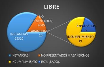 opositores por libre Guardia Civil