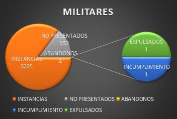Resultados oposición a la Guardia Civil 2020